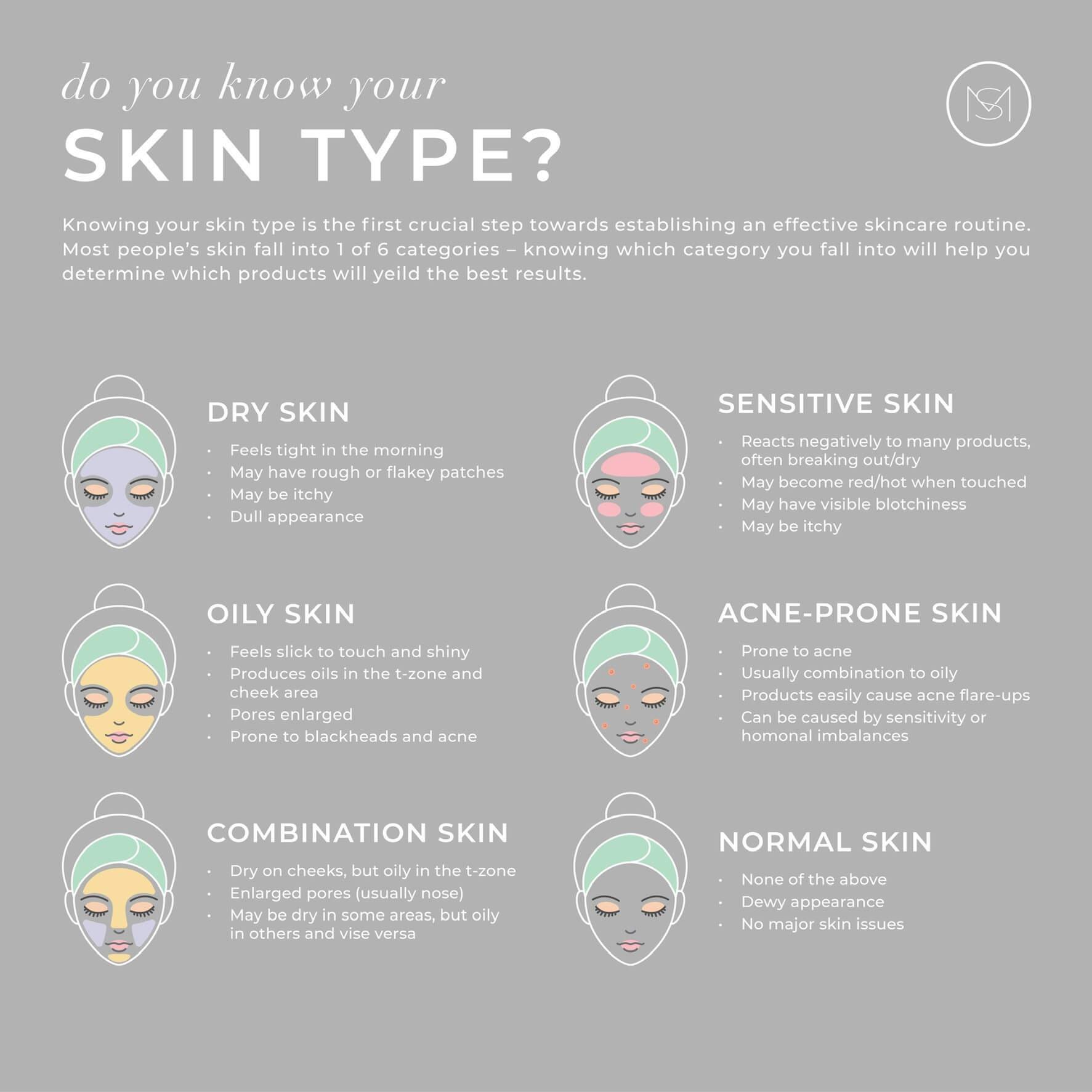 Mariella Skin - Skin Type Chart - Skincare made in Australia